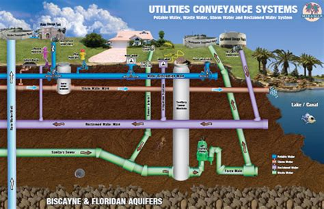 Water Piping System Water Billing Division Miramar Fl Official Website