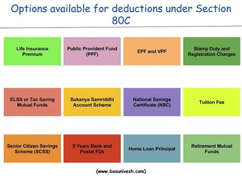 section 80 c income tax deduction under section 80c a complete list basunivesh