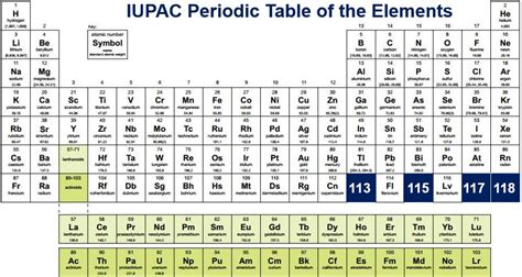 New Periodic Table Elements by Periodic Table 2016 Chemistry And More