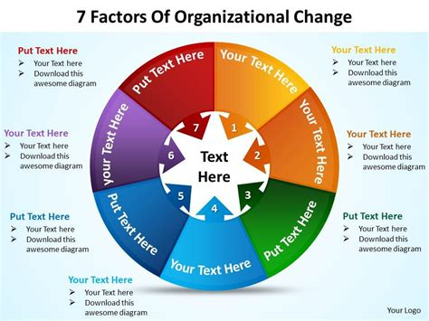 Mba In Organizational Change by 7 Factors Of Organizational Change Powerpoint Diagrams