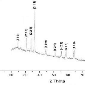 xrd pattern of fe2o3 xrd pattern of γ fe2o3 nanoparticles