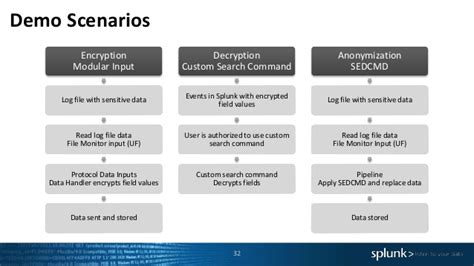 Splunk Sensitive Search Daten Anonymisieren Und Pseudonymisieren In Splunk Enterprise