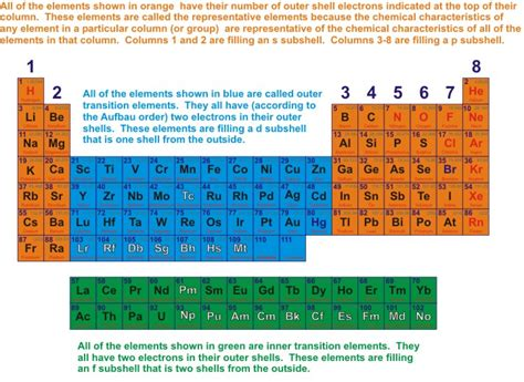 periodic table of elements sections sections of the periodic table organic chemistry