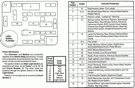 1984 ford f150 fuse box diagram wiring diagram and fuse