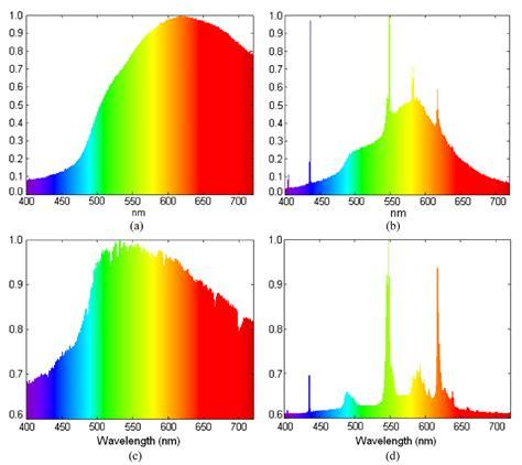 halogen light spectrum images