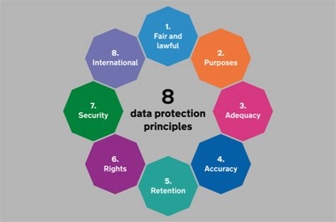 data protection act section 10 section 7 of the data protection act 28 images data