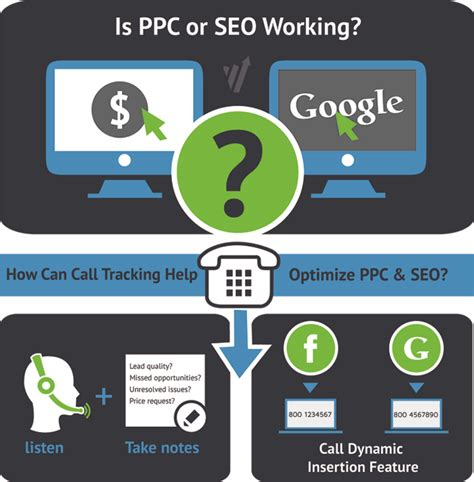 Phone Number Identity Tracker Optimizing Ppc And Seo Through Call Tracking Convert