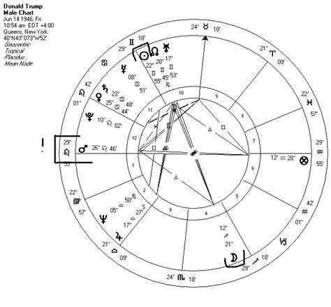 donald trump zodiac chart donald trump