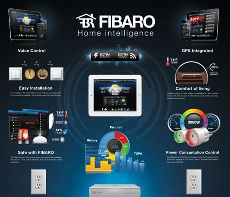 fibaro complete home automation system photo smartliving
