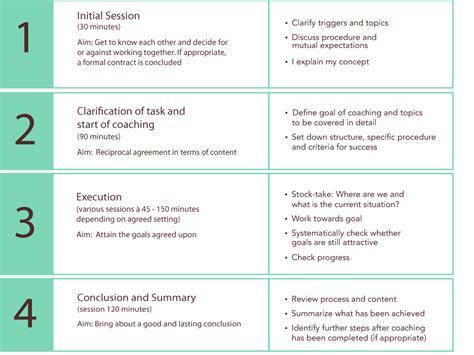 Employee Employee Coaching Form Coaching Templates
