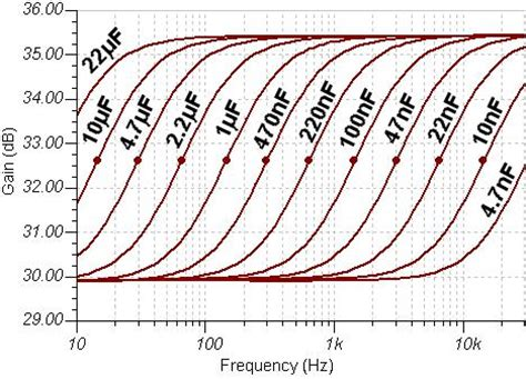 response of capacitor to ac the valve wizard cathode follower
