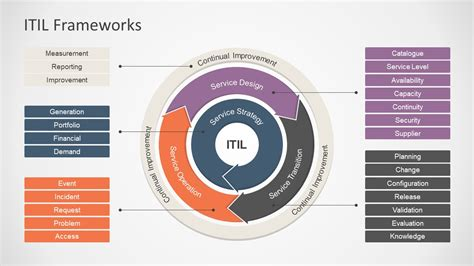 itil diagram itil framework powerpoint diagram slidemodel
