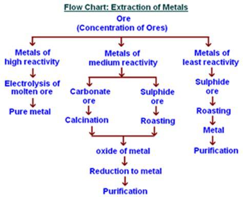 metal flowchart metals and non metals