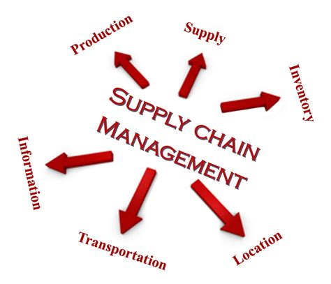 Management Search Supply Chain Management And Its Component Techblogsearch