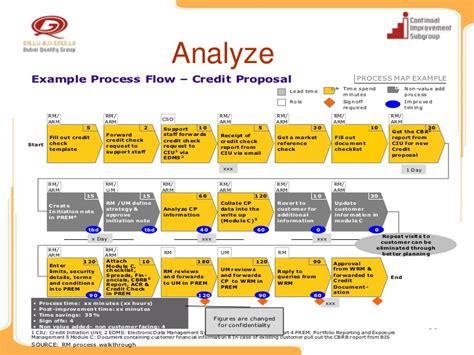 wqd2011 breakthrough process improvement mashreq bank