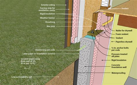 insulating concrete basement walls related keywords suggestions for interior basement wall