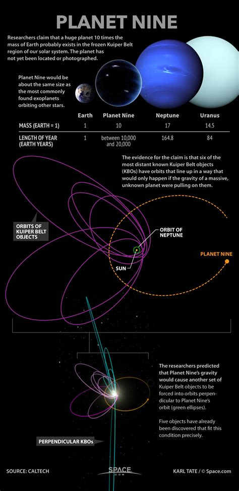 Planet Nine by Planet9facts Planet Nine Cosmic Objects Strange