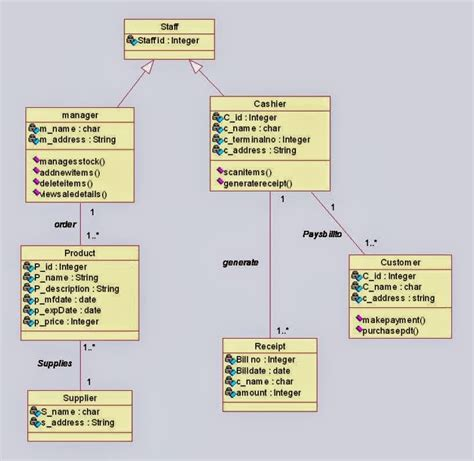 class diagram use class diagram for shopping system uml diagrams