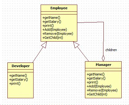pattern in java exle composite design pattern in java dzone java