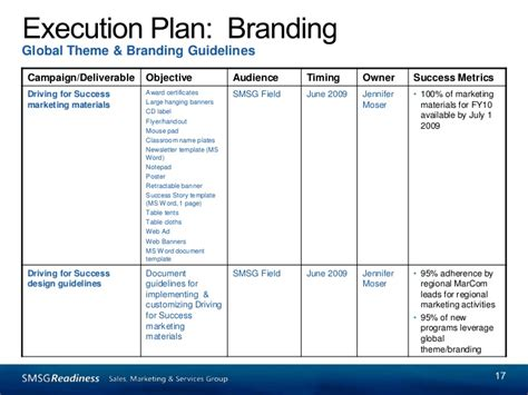 marketing communications planning template