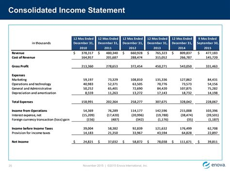 consolidated income statement template slide 25
