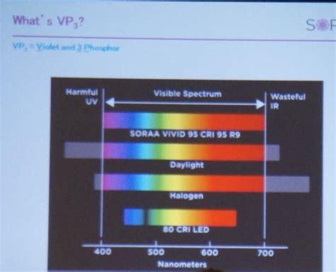 soraa laser diode soraa laser diode fremont ca 28 images soraa inc in fremont ca venture backed company