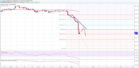 bitcoin price usd bitcoin price analysis btc usd tumbles now what to do