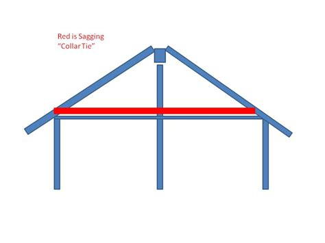 tie point roof construction cutting rafter ties building construction diy