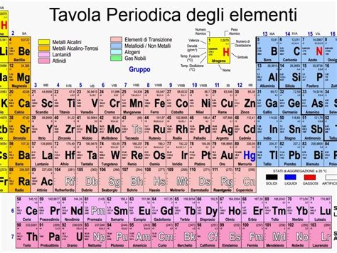 tavola priodica la tavola periodica illustrata