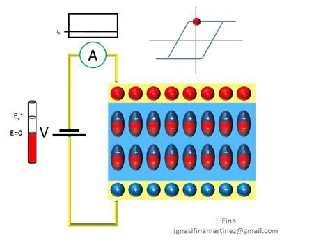capacitor polarization ferroelectric ferroelectric p e loop measurement