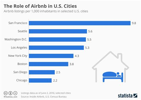 airbnb user statistics chart the role of airbnb in u s cities statista