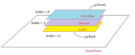 javafx layout stackpane javafx stackpane layout tutorial