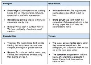 See our swot analysis examples article for in depth examples of swot