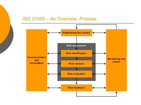 Iso 31000 Framework Diagram