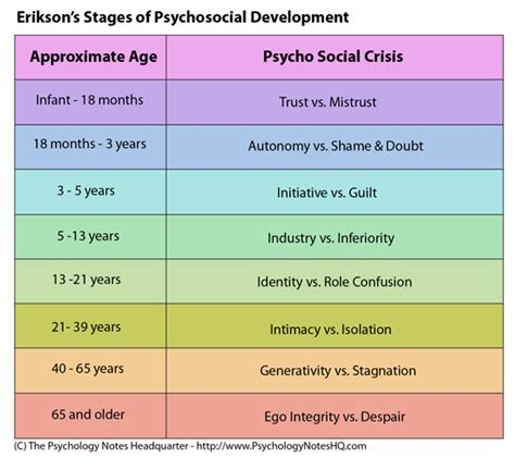 erik erikson s theory of psychological development elt