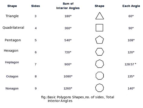Formula For Interior Angles by Polygon Sides And Angles Pictures To Pin On