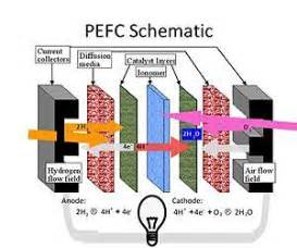 Proton Exchange Membrane Fuel Cell Berkeley Lab Research Helps Fuel Cells Meet Their Potential