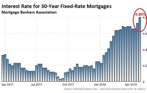 Commonbond Mba Interest Rate by Wow That S Fast Mortgage Rates Jump To 2011 Levels Wolf