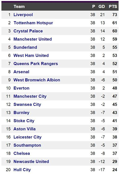 epl table goal king how premier league table would look if only english goals