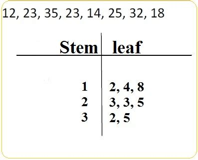 blank stem and leaf plot template stem and leaf plot jen and nick s math class