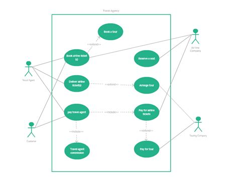 what are diagrams uml diagram types with exles for each type of uml diagrams