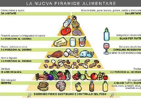 combinazione alimenti per dimagrire la piramide alimentare e la dieta mediterranea medicinalive