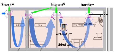 room to room ventilation system ventilation system hybrid system ventopia ltd
