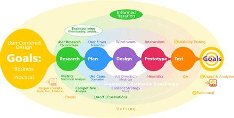 html design steps ux design process aka web product design process