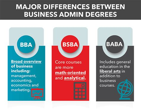What Are The Different Types Of Mba Courses by Business Administration Degrees What Is A Bba Bsba Baba