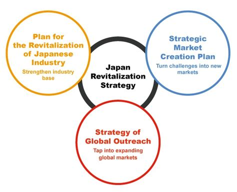 global plan new growth strategy the formulation of quot japan