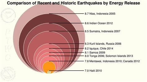 Mba In Energy And Earth Sciences by Comparison Of Recent And Historic Earthquakes By Energy