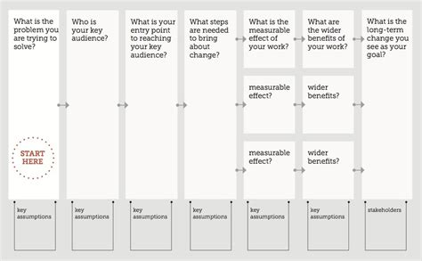 theory of change template theory of change development impact and you