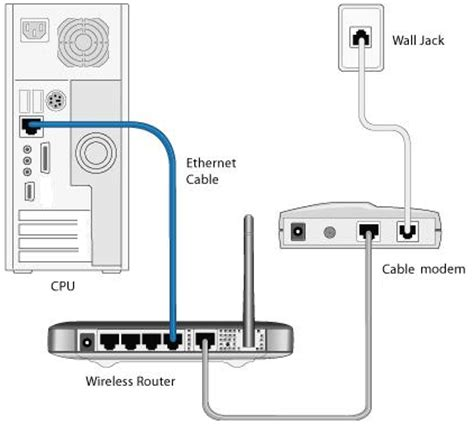 how to setup and configure your wireless router with ip how to setup a modem to computer from a telephone isp line