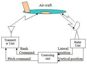 Tekhnik Kontrol Automatik go look importantbook electronic flight instrument system system fly by wire